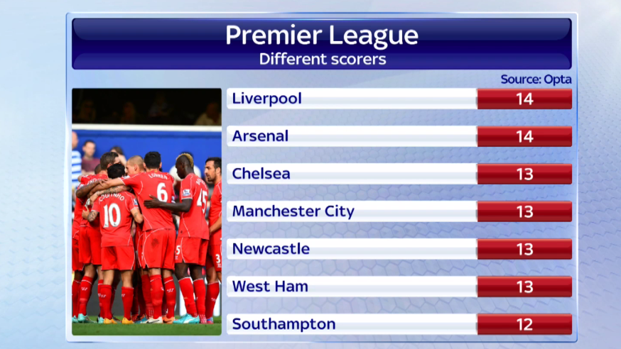 %name Liverpool & Arsenal both have 14 different scorers in the Premier League this season [Graphic]