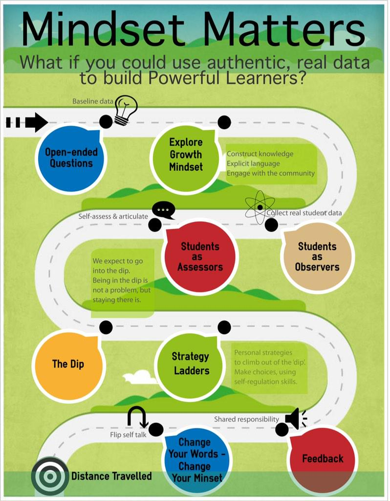 My #GrowthMindset learning journey. Will tweet more details #aussieED http://t.co/jwpG9Isbj1
