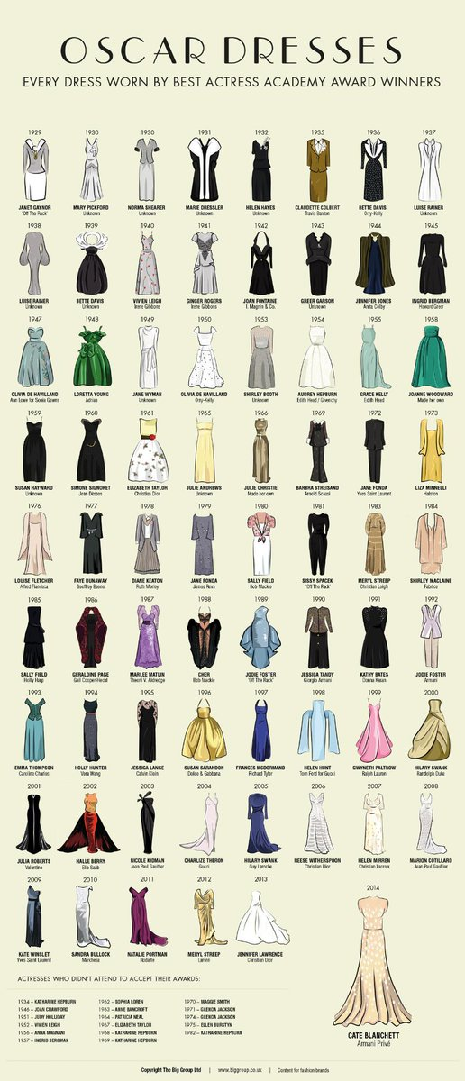 Who are you wearing? Or should we say, who lent you a dress?  #Oscars #Oscar2015 http://t.co/SYUOzD2zAs