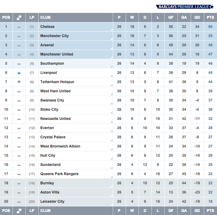 Premier League On Twitter Table An Eventful Weekend Left The Bpl