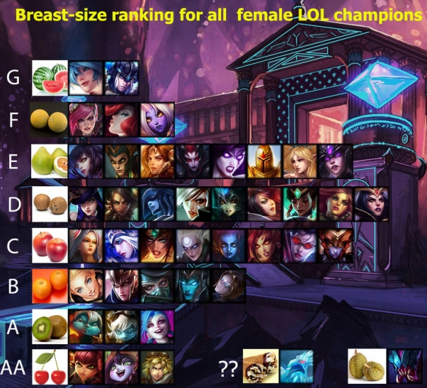 Captain Teemo On Twitter Boob Size Ranking For All Female