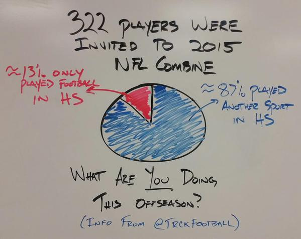 Of the 322 players at NFL Combine, 87% played another sport. via @James_Escarcega from @ohiovarsity and @TrckFootball http://t.co/QXleeHnBRi