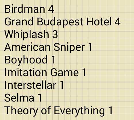 Congrats to Birdman for winning 4 Oscars including Best Picture! Here's the complete recap http://t.co/YPCZAsjUOW