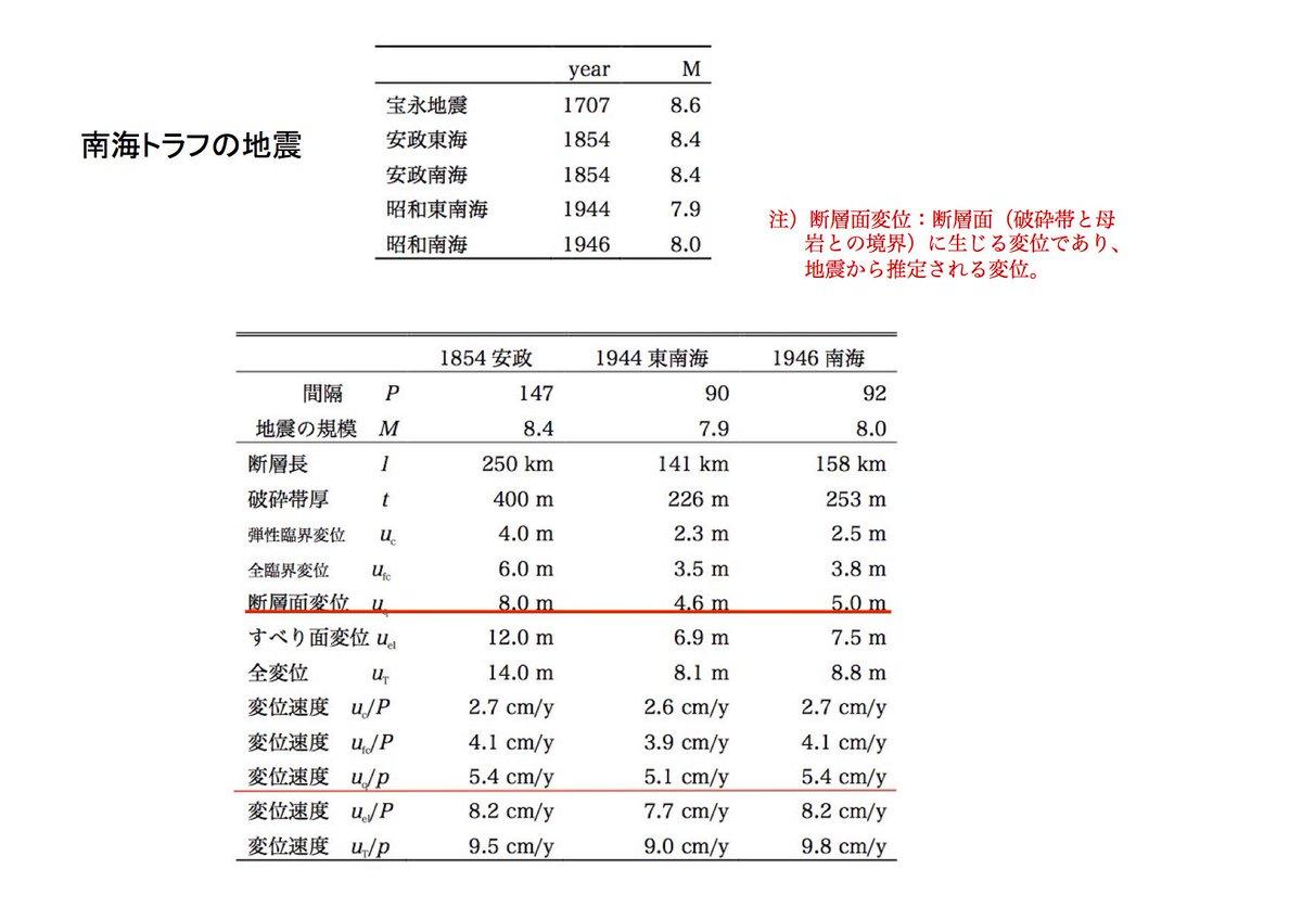 南海トラフ沿いの地震について纏めた。Loveless & Meadeと比較できるのは、uq か uel。破砕帯は考慮されていないだろうから、多分、uq で約5cm/y。この値は彼らの結果にほぼ等しい。相模トラフと日本海構沿いは要再考。 http://t.co/DW54TE7C17
