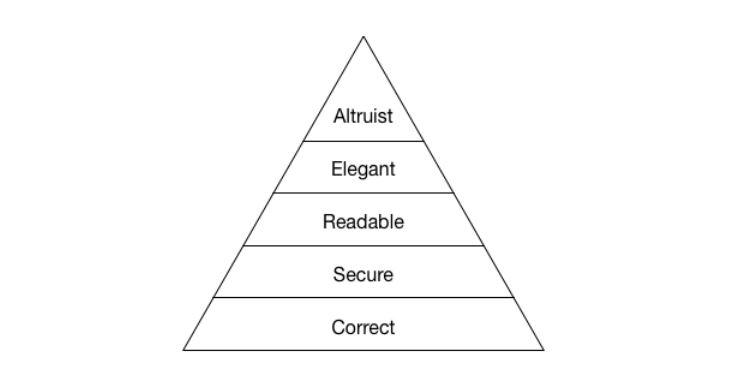 pyramid code review