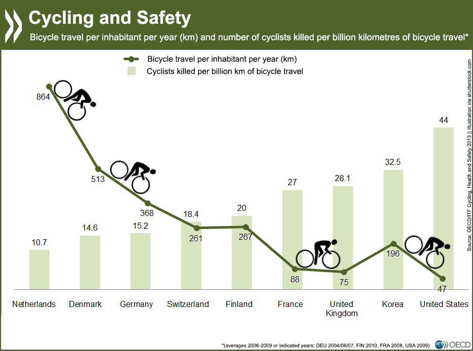 Safety in numbers? The more #cyclists in a country, the fewer fatal crashes http://t.co/xEzn9Kakpm #stats #roadsafety http://t.co/Hu1jl3wiRY