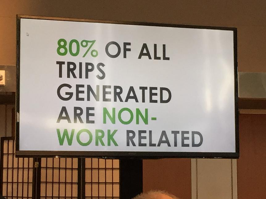 80 % of all trips in Los Angeles are NON-work related #liverideshare #sharonfeigon http://t.co/r7h3OooiCu