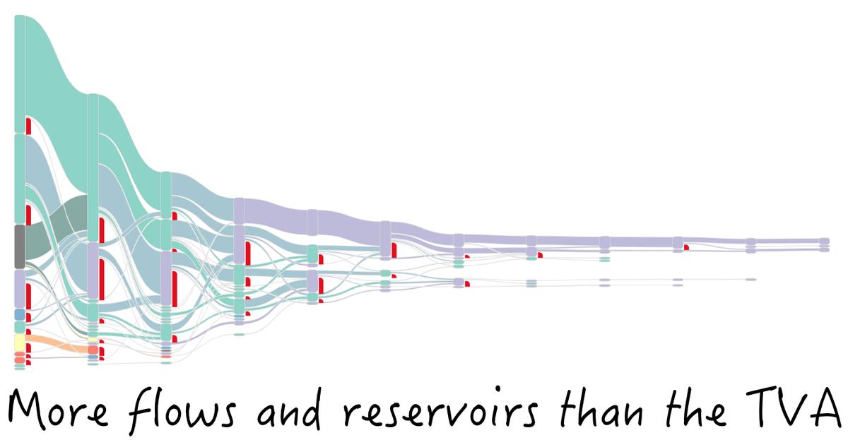 Elijah meeks on twitter the sankey diagram a dangling participle elijah meeks on twitter the sankey diagram a dangling participle visualization chartshaming httptm8yhnxqky9 ccuart Gallery