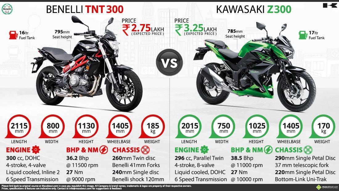 Maxabout Com On Twitter Quot Benelli Tnt 300 Vs Kawasaki