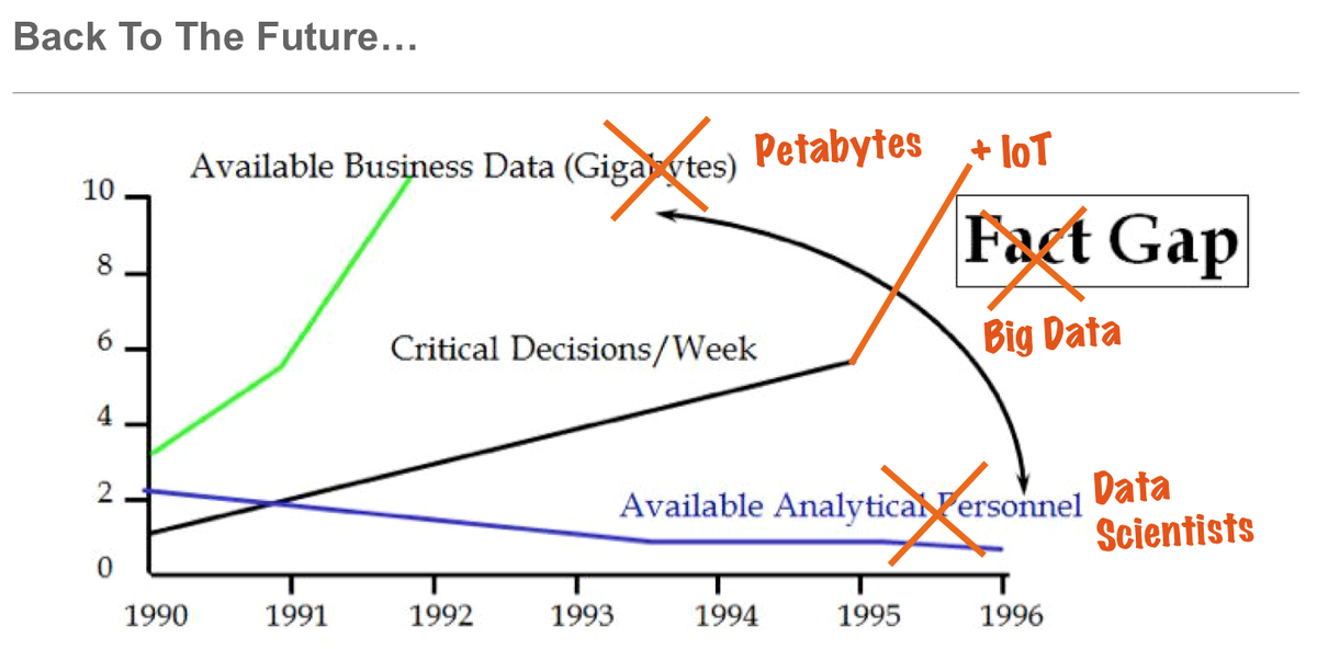 Look how far we've come in Analytics since this #GartnerBI research from 1996! Oh, wait... http://t.co/OCox11xKIn