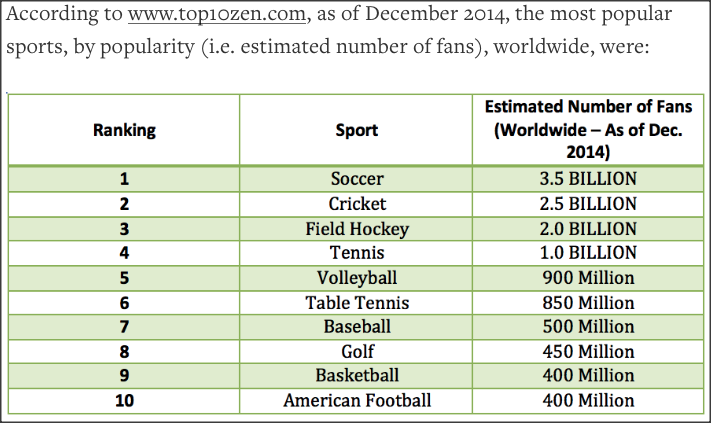who is the world s most popular athlete talk tennis