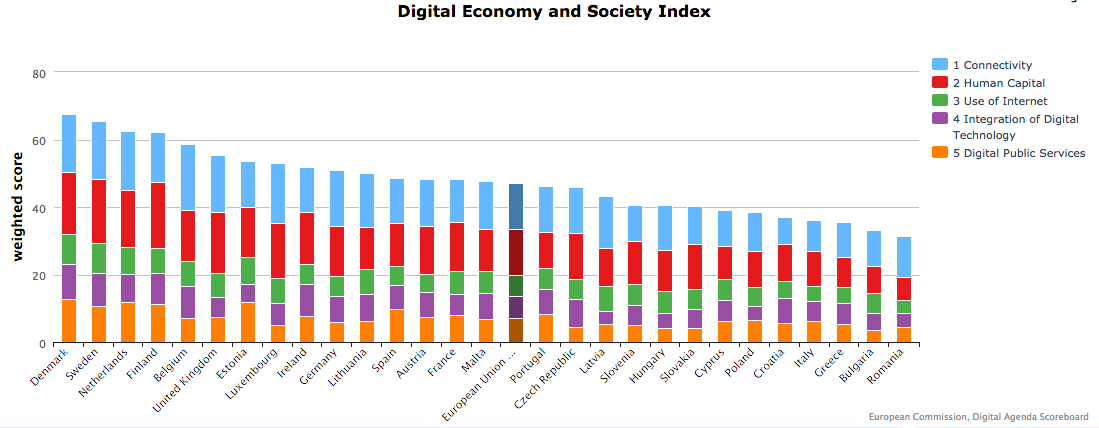 How digital is Europe? Index ranks Denmark highest based on 'digital performance' http://t.co/fB2LPr66DJ #digital4eu http://t.co/7wfndt0fy5
