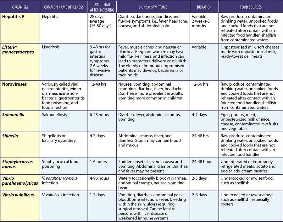 List Common Food Borne Pathogens