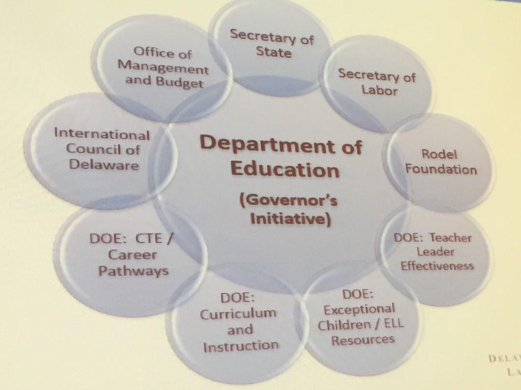 #languageimmersion in Delaware is not only up to @DEDeptofEd - it is a state-wide mission @Young_CityDC @DCImmersion http://t.co/lzDF0NJIuX