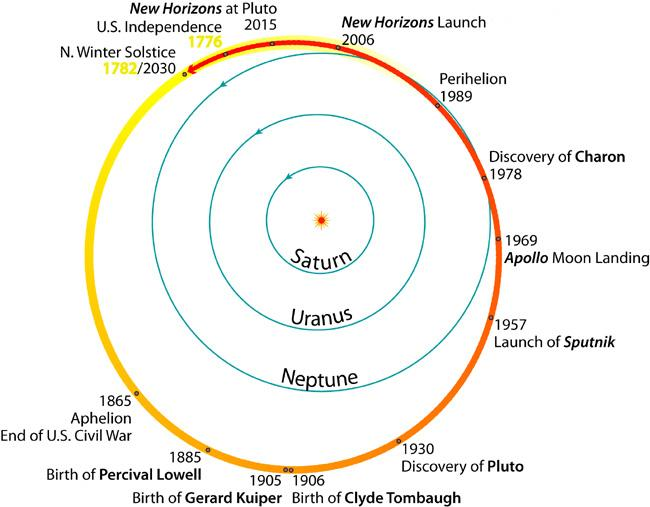 RT @coreyspowell: The entire history of the United States has occurred within a single orbit of #Pluto. http://t.co/OdzlHYmcSr http://t.co/?