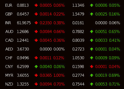 Usd And World Top 10 Currencies Exchange Rates As Of 08 00 16