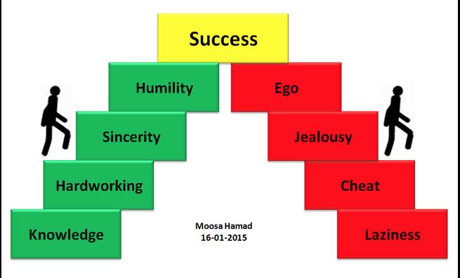 """Hvilke trappetrinn velger du? """"Steps to Success"""" #Leadership #ledelse http://t.co/Pl0wnVjtQF"""" via @Timothy_Hughes"""