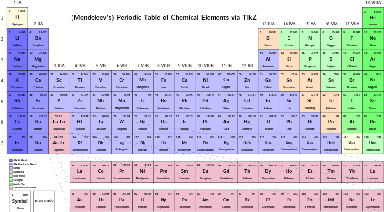 Overleaf on twitter the periodic table of the elements latex overleaf on twitter the periodic table of the elements latex httpstgxpfiqpedl via texgallery httptnnkxvgz4ck urtaz Image collections