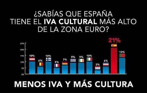 @ecorepublicano:¿Sabías que ESP tiene el IVA CULTURAL más alto d l zona euro? http://t.co/x8p3tQNiFw coincide con los políticos más incultos