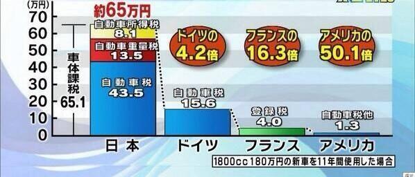 日本の自動車関連税。いったい何に使われてんだろうね。 http://t.co/oOjYUxVpUM
