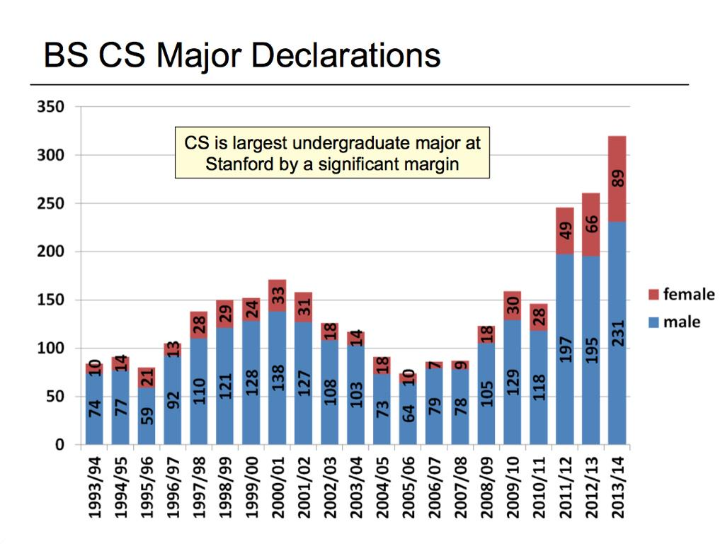 Forget 1999. Stanford Computer Science Major declarations by year (h/t @johnolilly) http://t.co/qWYllBYxZI