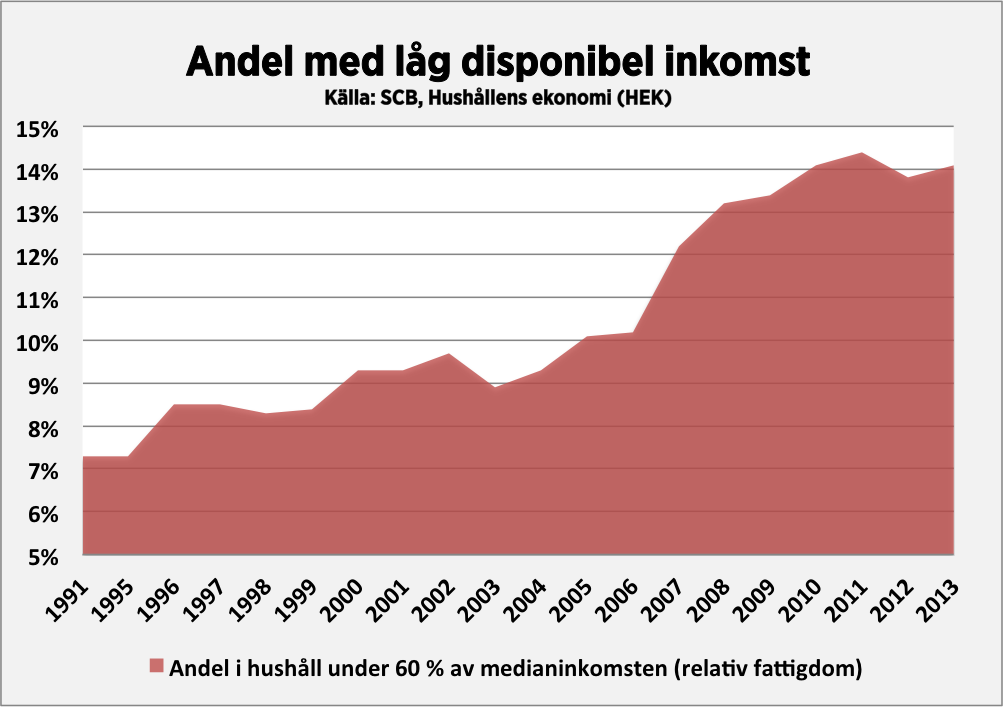 """Andelen med """"låg disponibel inkomst"""" ökade från 10 till 14 procent mellan 2006 och 2013. http://t.co/eFwlkAIFKx http://t.co/Elmbkr2OLf"""