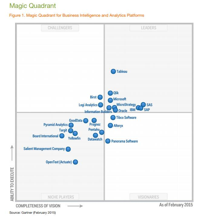Gartner MQ for BI and Analytics, Feb 2015