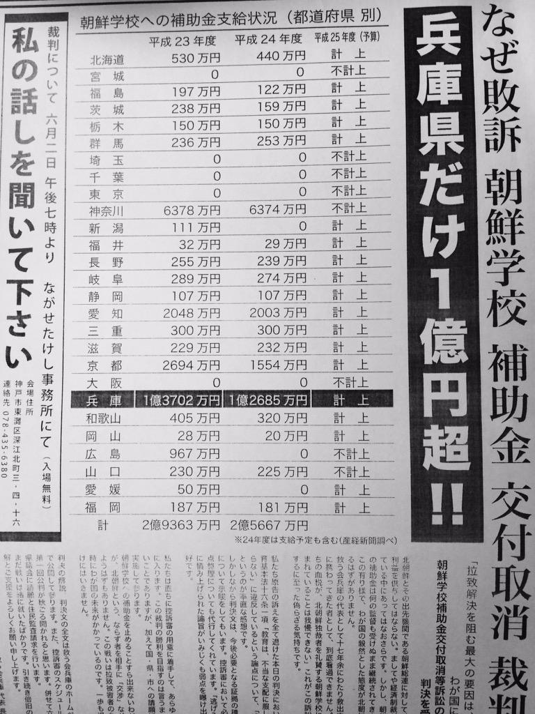 朝鮮学校への補助金‼️兵庫県がダントツ1位❗️血税を年間一億三千七百万円を朝鮮学校へ垂れ流し‼︎日本国民の生活や年金は困窮し進学出来ない日本国民がいるのに、朝鮮学校は日本の文部省認可で無い教師や指導しています。血税を投入する価値無し。 http://t.co/EmzWL5Aj79