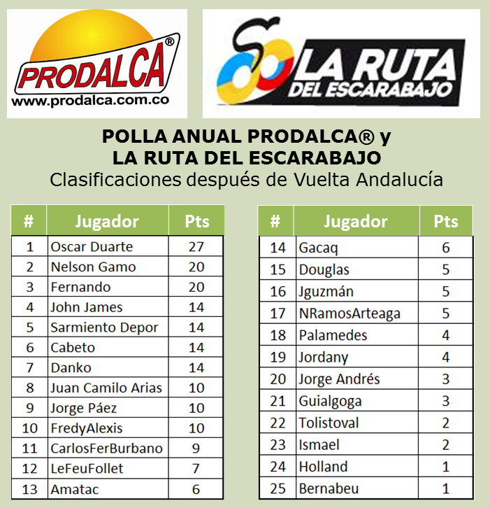 Polla Anual 2015 La Ruta del Escarabajo - PRODALCA B-zi9CJWoAA6T8k