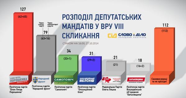Розподіл депутатських мандатів у ВРУ VIII скликання (ІНФОГРАФІКА)  http://t.co/mHfuWrRDPN #вибори2014   СІД http://t.co/BZjw8SRrXl