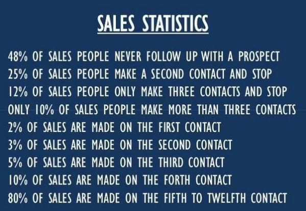 80% of sales are made on the 5th-12th contact via @bragiel http://t.co/6LOfeXAhzO