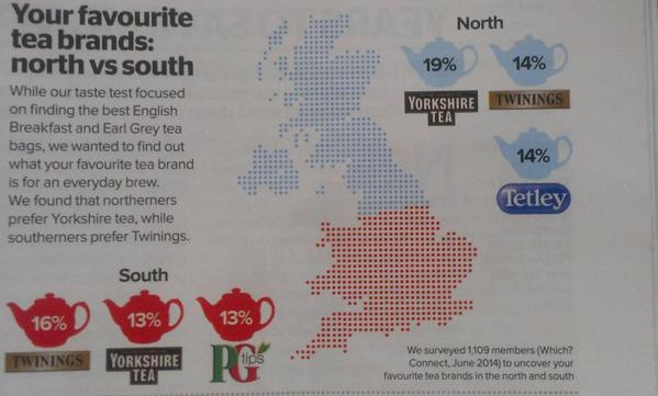 Britain's north-south divide... as revealed by tea brand preferences, courtesy of @WhichUK http://t.co/skzKoLQGq4