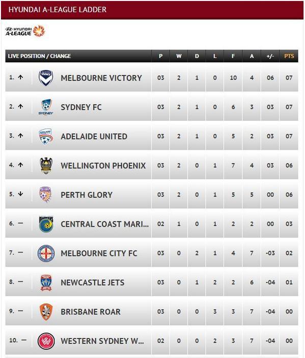 Australian a league ladder