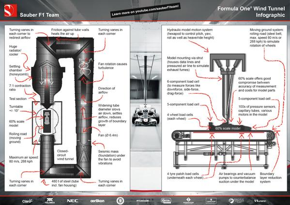 "Sauber F1 Team on Twitter: ""Wind tunnel #INFOGRAPHIC! Download the ..."