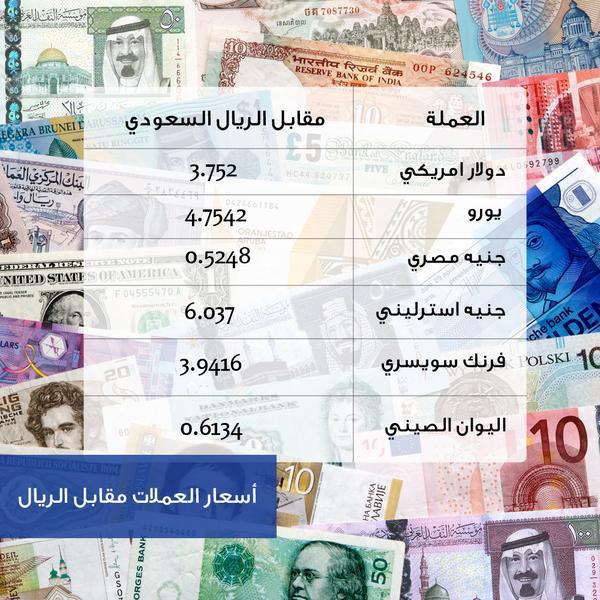 مصرف الراجحي On Twitter أسعار العملات مقابل الريال لهذا الأسبوع Http T Co Tld3r1vdml