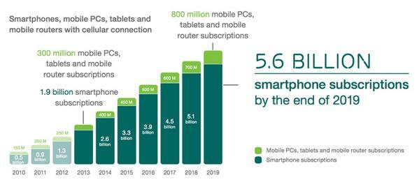 Sean Gardner On Twitter 5 6 Billion Smartphones By 2020 Mobile Digitaldiplomacy Yenidiplomasi Andreas212nyc T Co Uhnpob7fwn