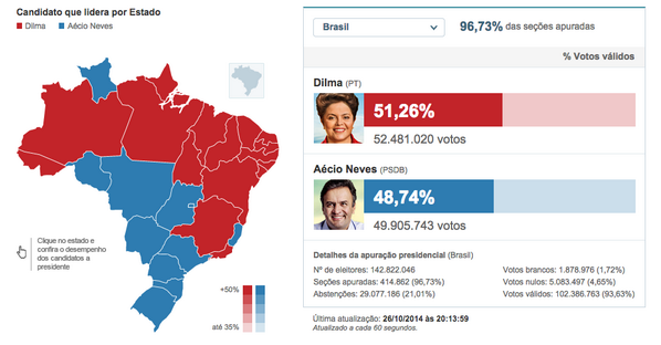 Rousseff won most of north & northeast; Neves won much of south/southeast except Minas & Rio. (via @valor_economico) http://t.co/A4PfdF96ii
