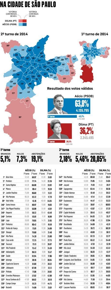 Aécio Neves tem 86% dos votos dos Jardins; veja o voto em cada distrito http://t.co/zeSr2vSb6R http://t.co/B4EWimE0cU