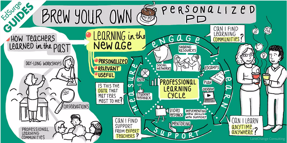 """""""@poida How #Teachers Are Learning: PD Remix via @EdSurge http://t.co/klF8DRyeuD http://t.co/fKGlMevK4P @pinkboat @TsungBonnie @andyvasily"""