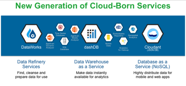 A new generation of cloud-born services for analytics @ibminsight http://t.co/Ka24KpXFJW