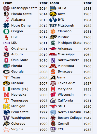The Last Time Every College Football Team Was Ranked No. 1 ...