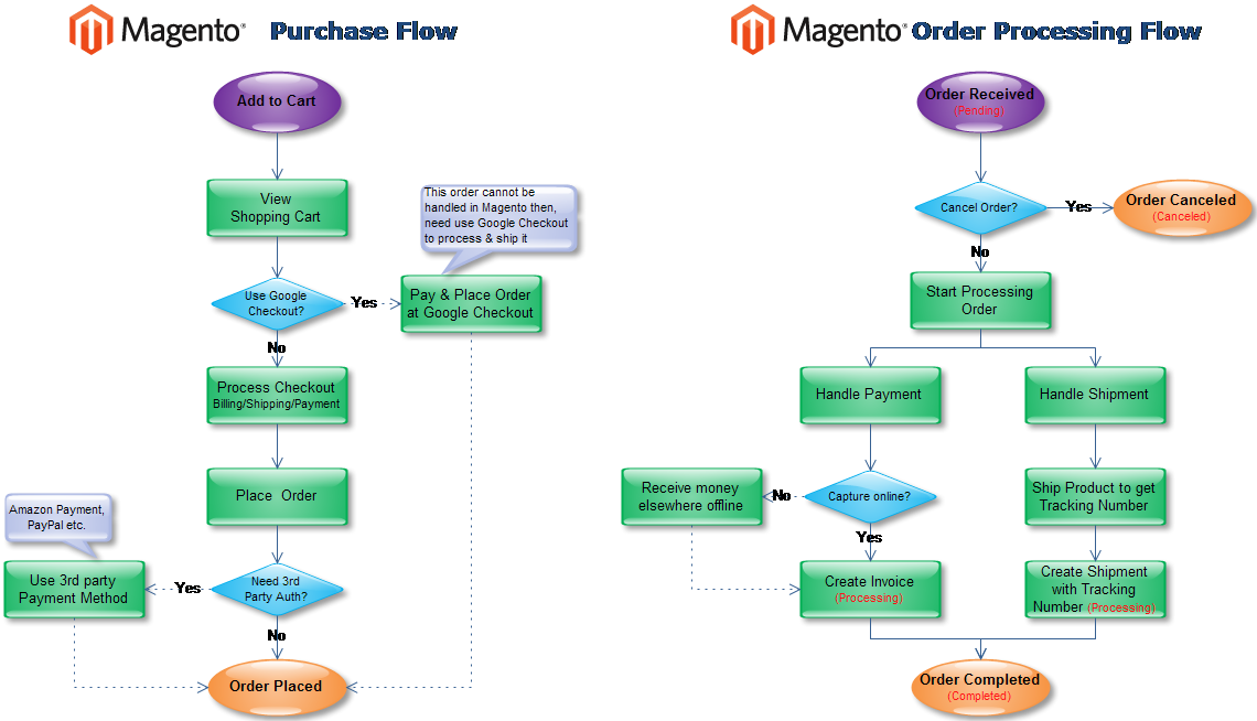 Dave johnson on twitter checkout magento purchase flow for E commerce architecture