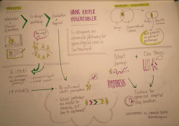 Sketchnote of presentation by Hans Kaspar Hugentobler, drawn by Danielle Olson