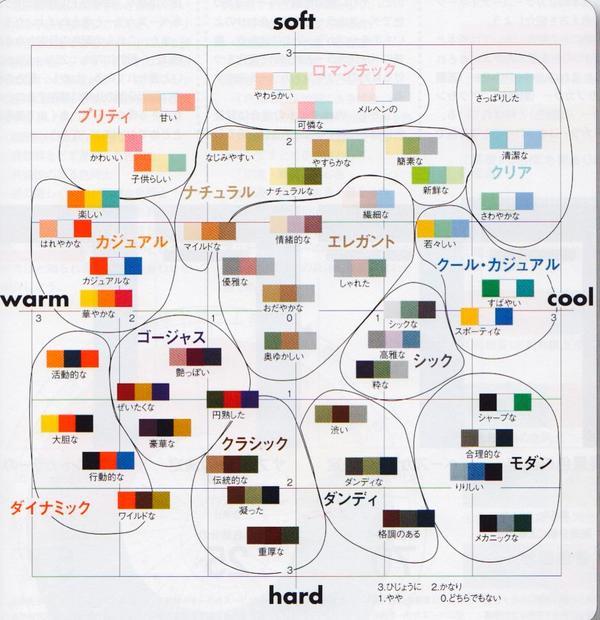 色とイメージの相関図。ファッション、インテリア、デザインなどに便利。