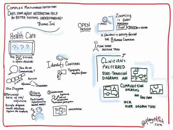 Sketchnote of presentation by Gyuchan Thomas Jun, drawn by Patricia Kambitsch