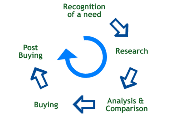 Targeting customer on correct buying cycle; based on their search queries http://t.co/PKYZqD2mc5 #SEO, #keyword http://t.co/UJWaJjpiAW