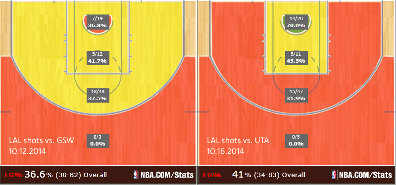 W meczu zWarrios Lakers oddali aż 48 rzutów zdalekiego półdystansu. Przeciwko Jazz natomiast- 47.
