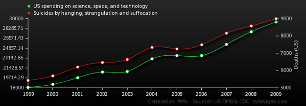 A spurious correlation between US Spending on Science and Suicides by hanging