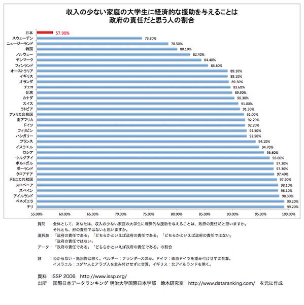 これには驚きました。無知と洗脳の結果でしょう。重要な海外事情が知らされていない事も一因かと。RT @kurubushi_rm 収入の少ない家庭の大学生に経済的な援助を与えることは、政府の責任だと思う人の割合 日本、他を引き離して最下位 http://t.co/dtnPRUYpkq