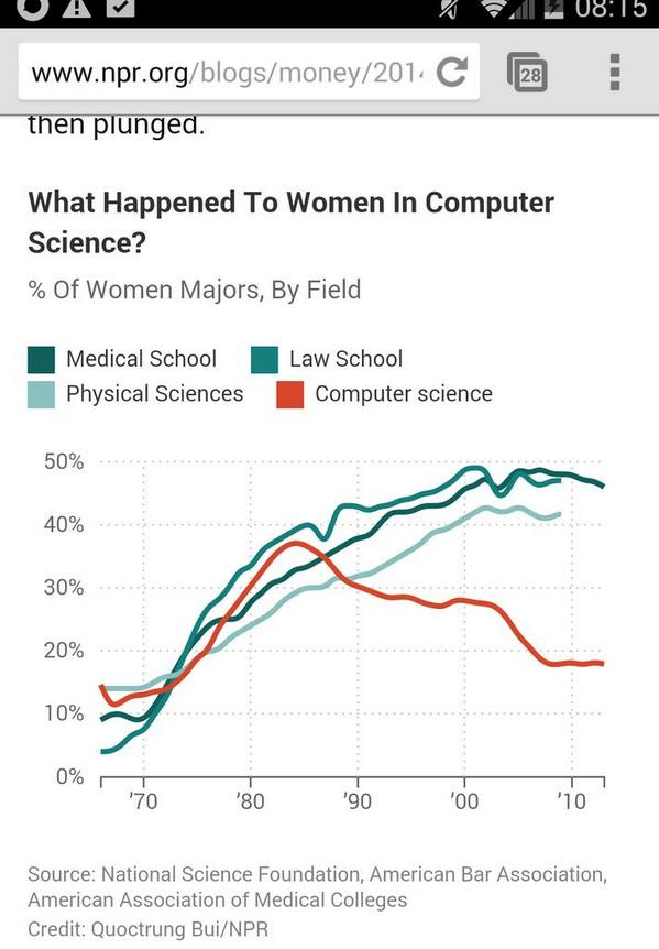What happened in the 80's? RT @hyper_linda: Saddest graph. % of women majors by field. Red is computer science :( http://t.co/e9wszcGQZ1